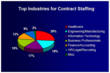 Contract Staffing Top Industries